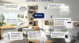 Smart House Wallpaper